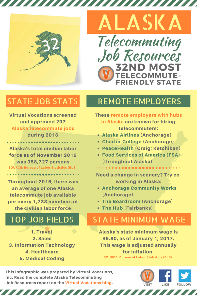 alaska telecommuting job resources alaska telecommuting job resources