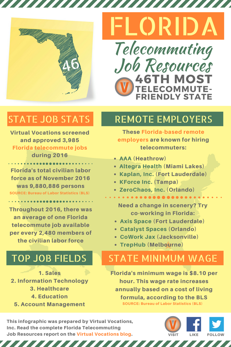 Florida telecommuting job resources virtual vocations florida telecommuting job resources falaconquin