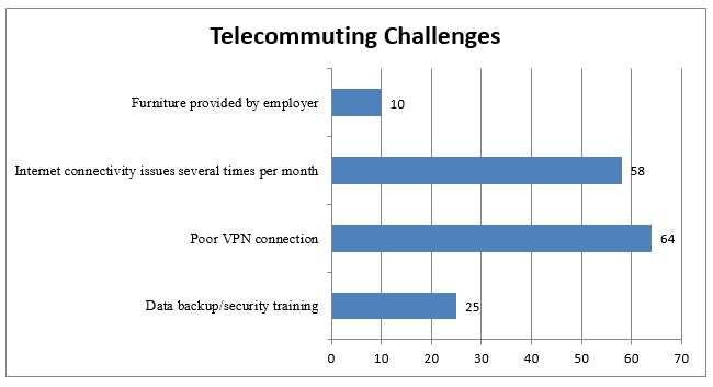 Telecommuting Is A Key To Workplace Happiness