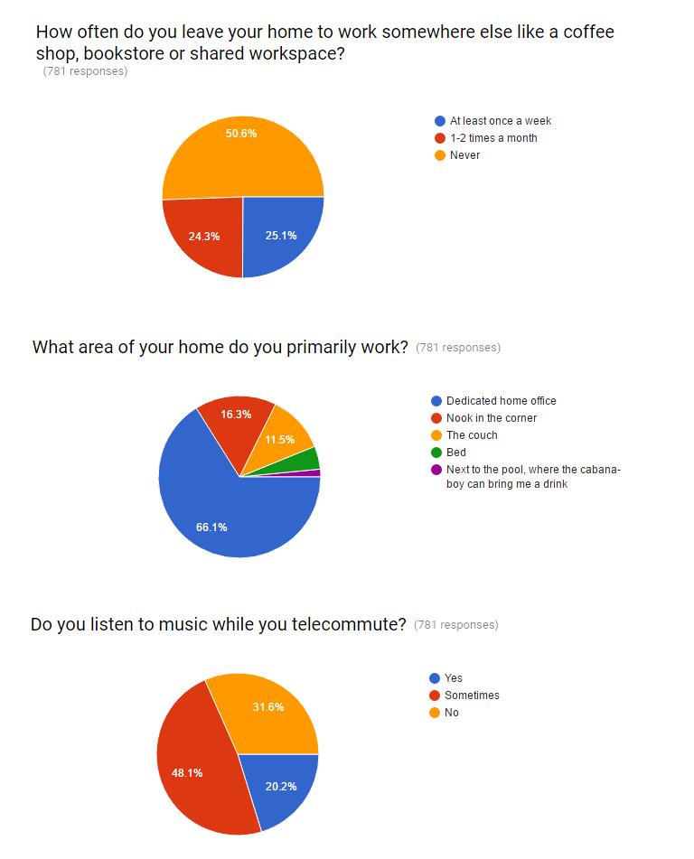 Telecommuter's Tell All Survey