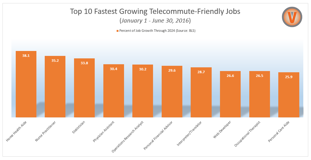 Top 10 Fastest Growing Telecommute-Friendly Jobs