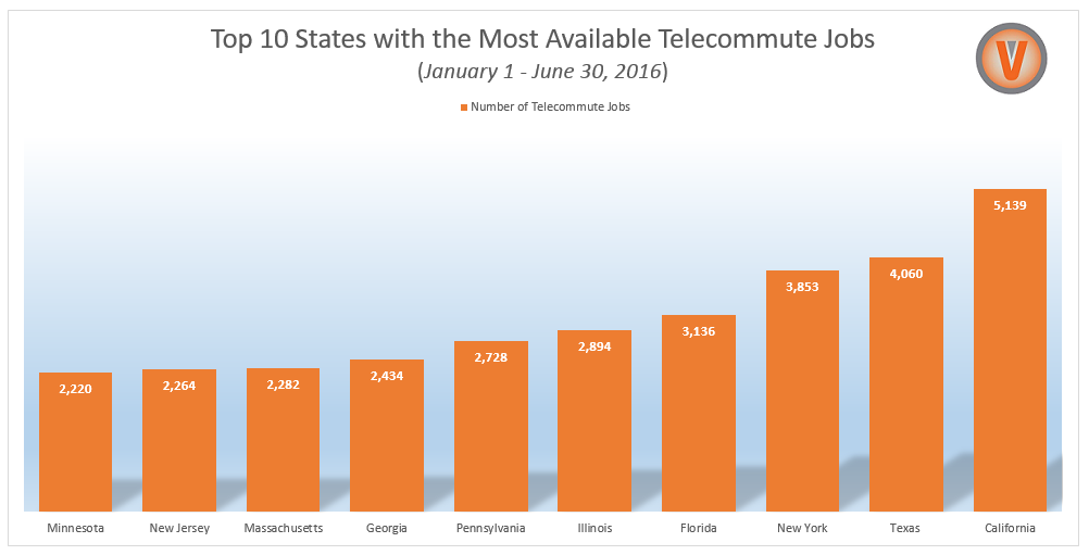 Top 10 States with the Most Available Telecommute Jobs