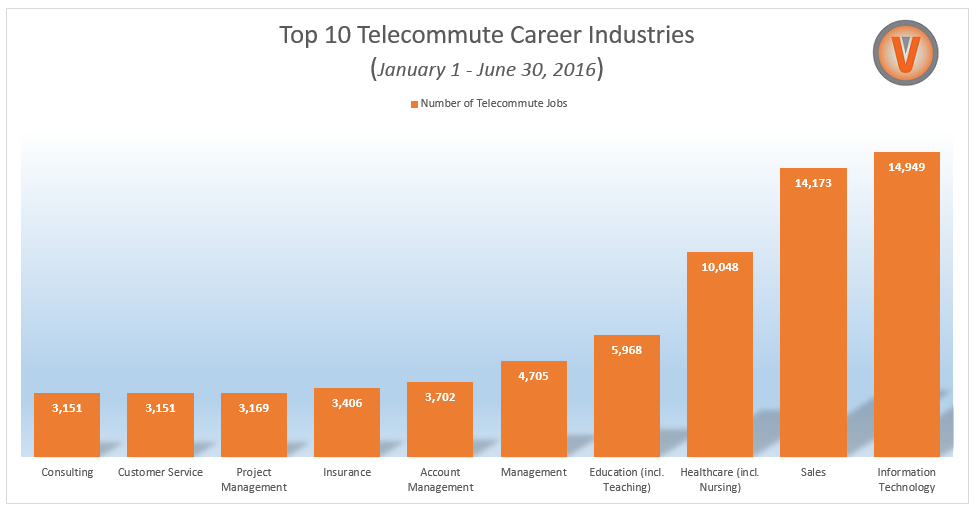 Top 10 Telecommute Career Industries