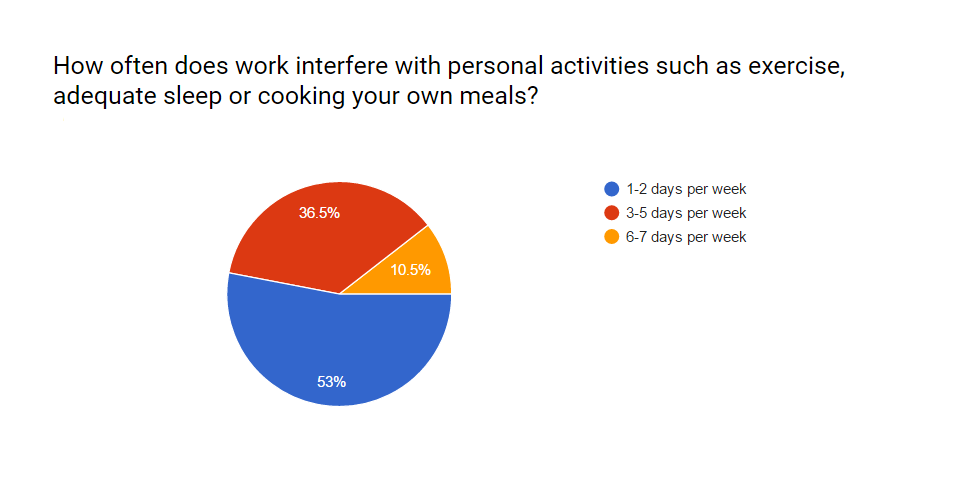 nwfm 2016 survey results