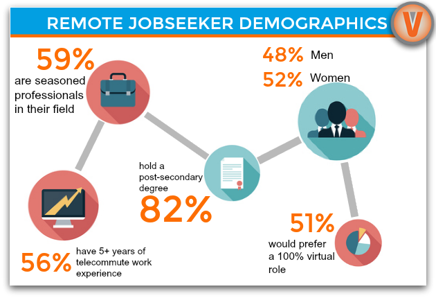 Remote Jobseeker Demographics
