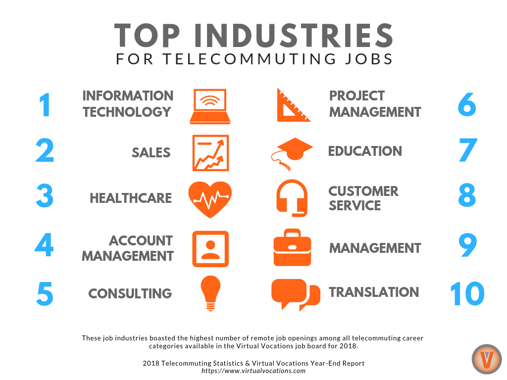 2018 Telecommuting Statistics and Virtual Vocations Year-End Report