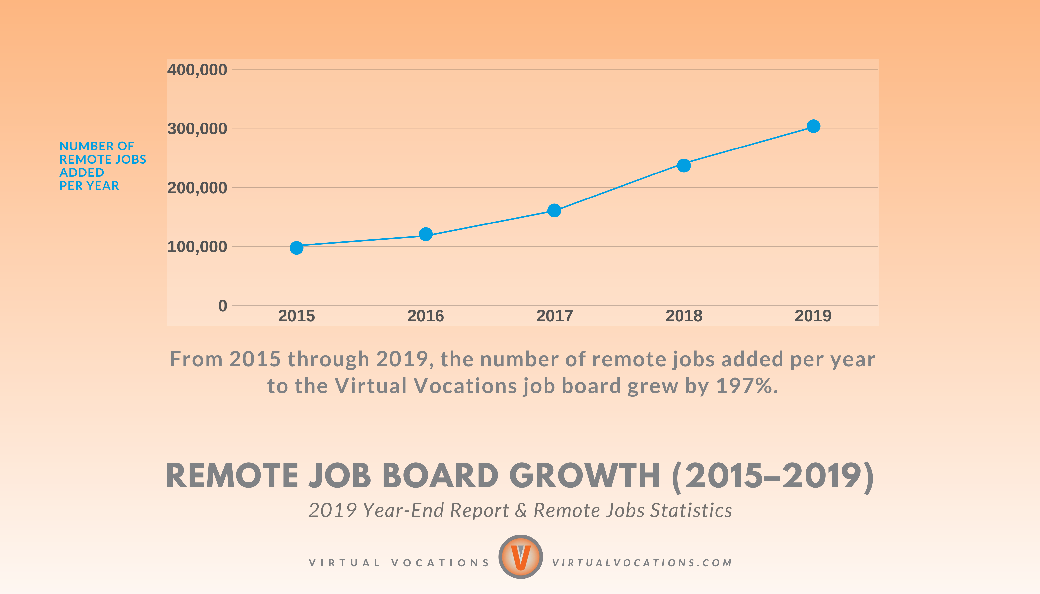 Virtual Vocations Remote Job Board Growth Chart 2015 - 2019 - 2019 Year-End Report and Remote Jobs Statistics