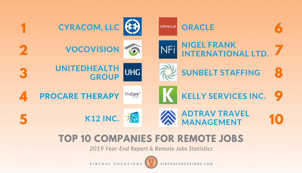Virtual Vocations 2019 Top 10 Companies for Remote Jobs - 2019 Year-End Report and Remote Jobs Statistics