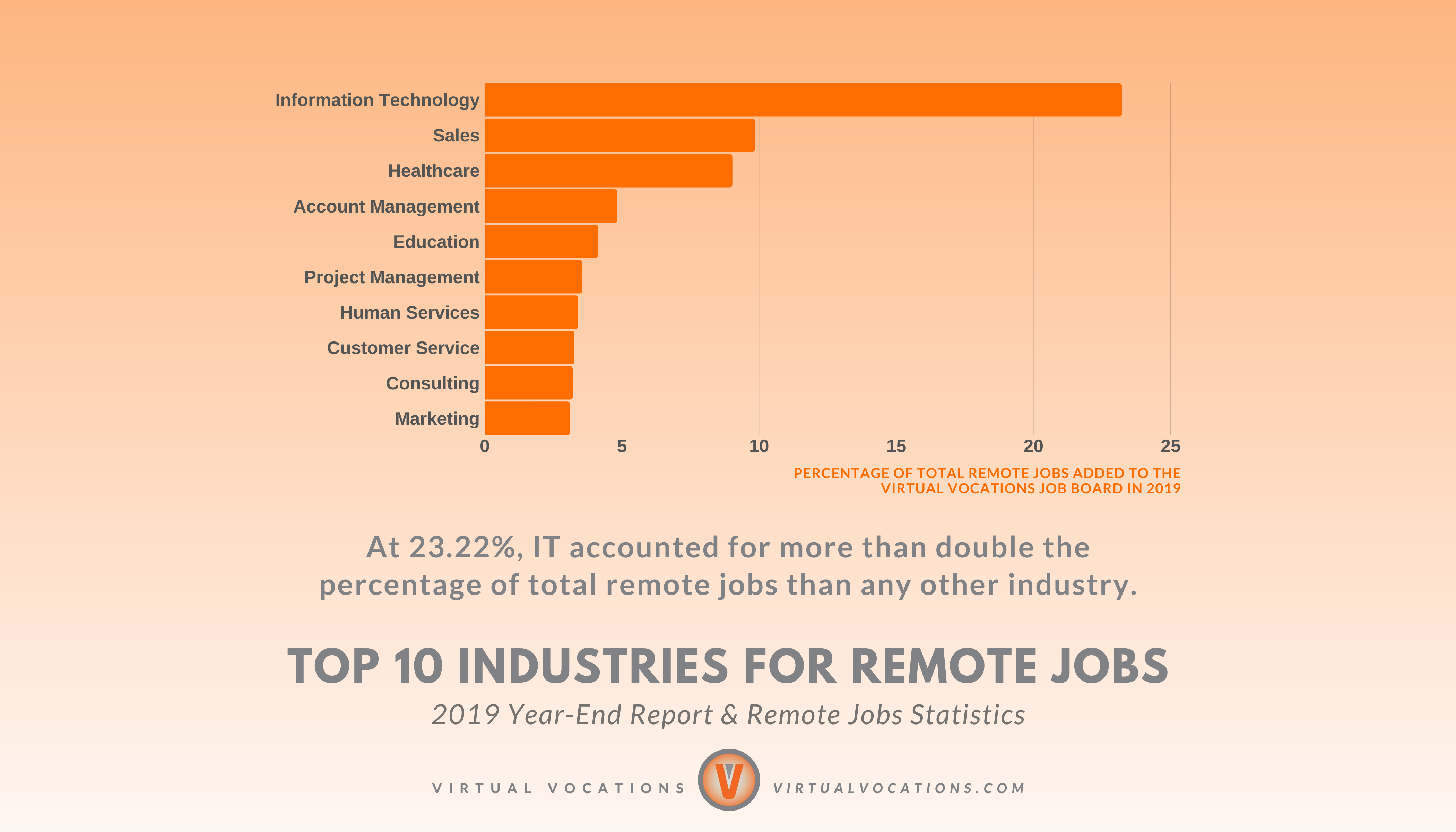 Top 10 Industries for Remote Jobs - Virtual Vocations 2019 Year-End Report and Remote Jobs Statistics