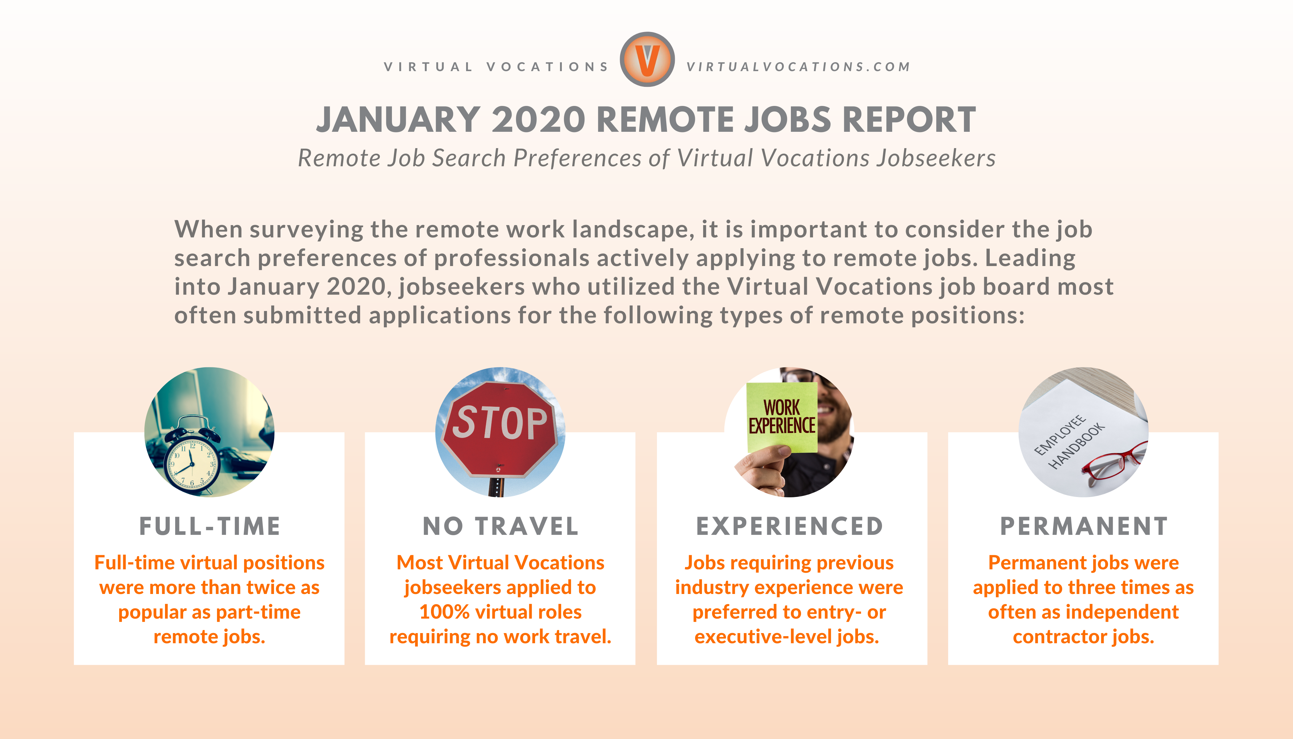 Remote Job Search Preferences of Virtual Vocations Jobseekers - January 2020 Remote Jobs Report - Virtual Vocations
