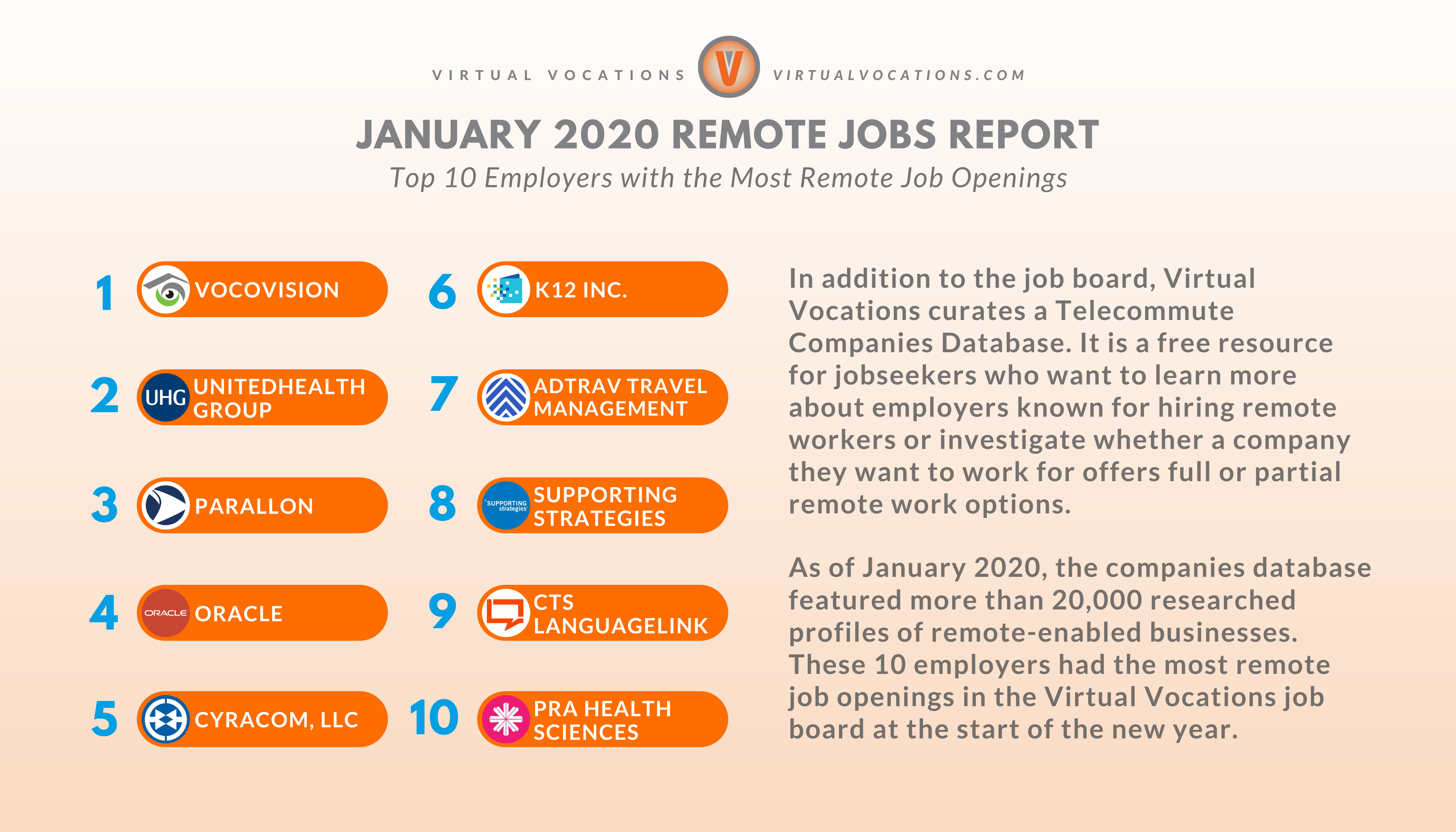 Top 10 Employers with the Most Remote Job Openings - January 2020 remote jobs report - Virtual Vocations