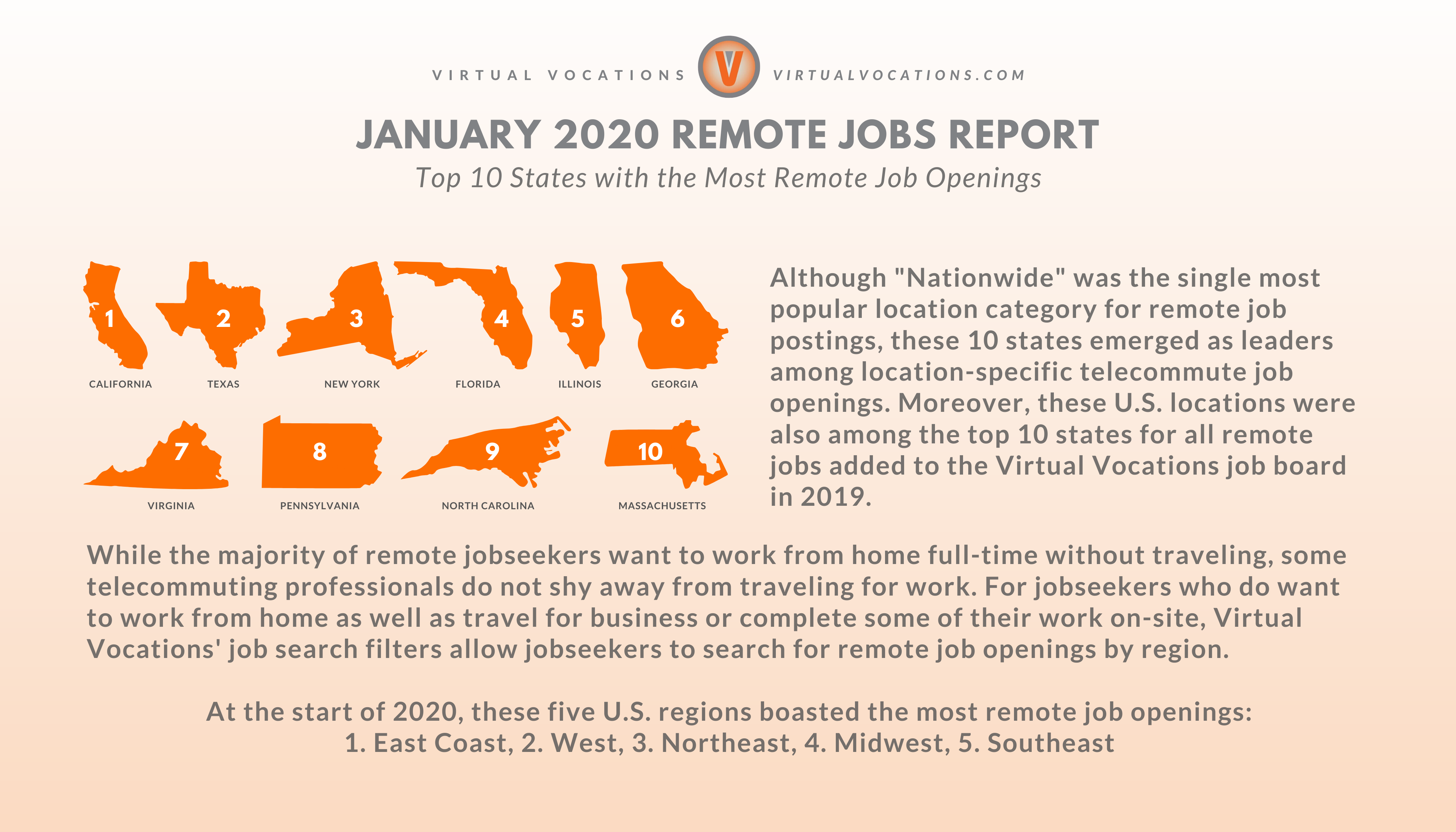 Top 10 States with the Most Remote Job Openings - January 2020 remote jobs report - Virtual Vocations