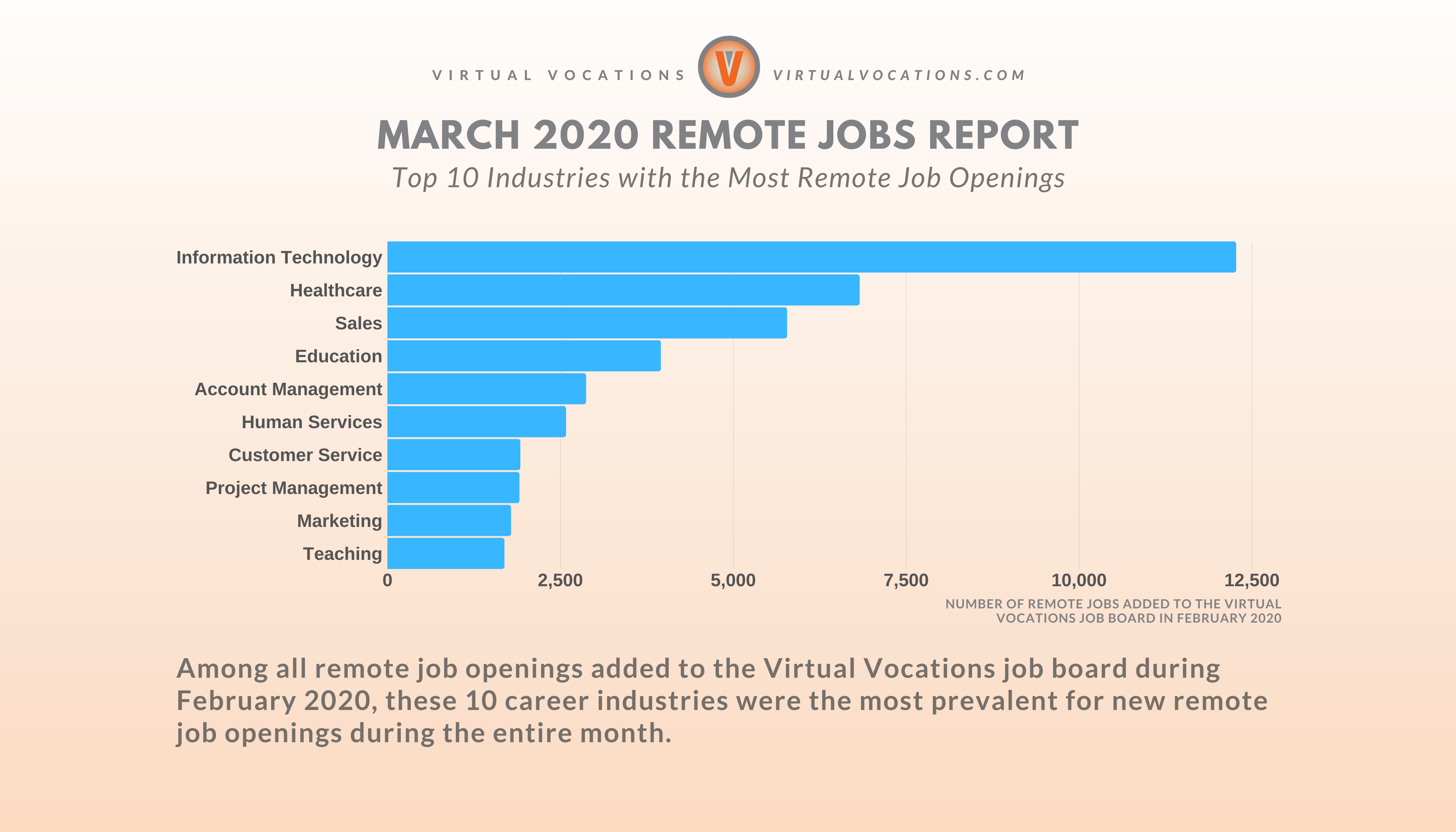 March 2020 Remote Jobs Report - Top 10 Industries with the Most Remote Job Openings - Virtual Vocations