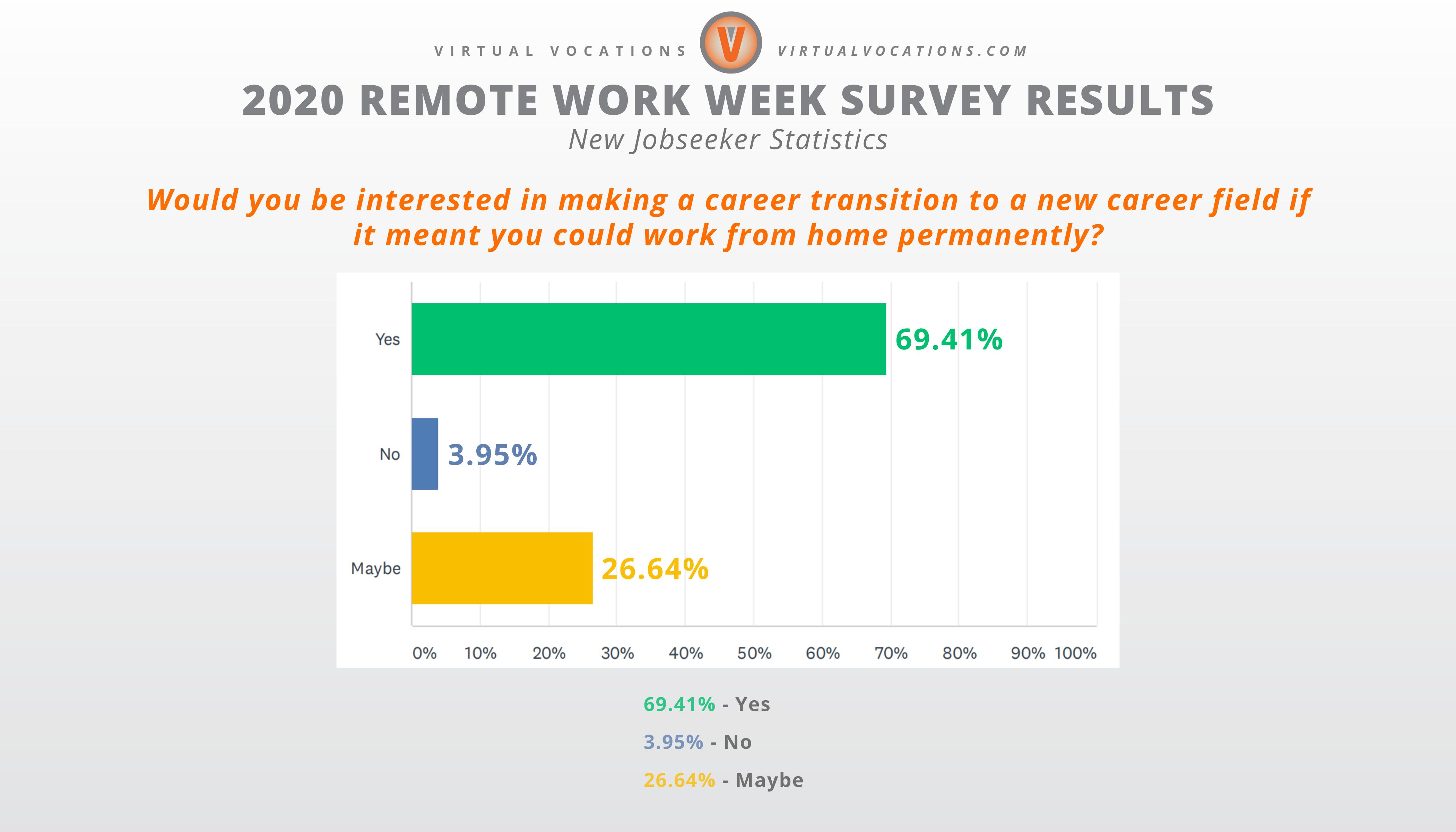 Virtual Vocations - 2020 Remote Work Week Survey Results - New Jobseeker Data