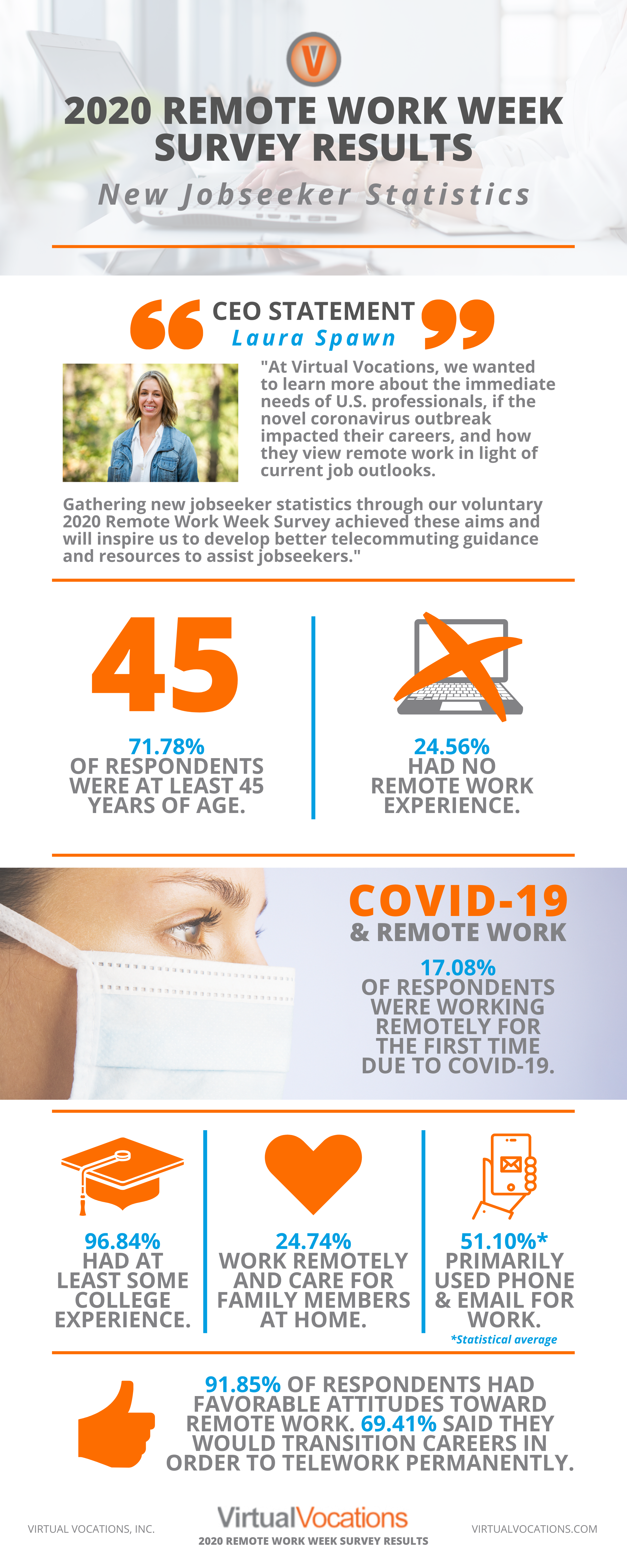 Virtual Vocations - 2020 Remote Work Week Survey Results - New Jobseeker Data Infographic