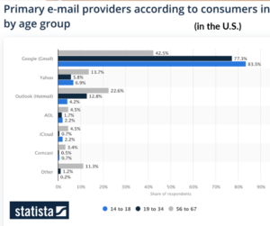 Email by age and provider