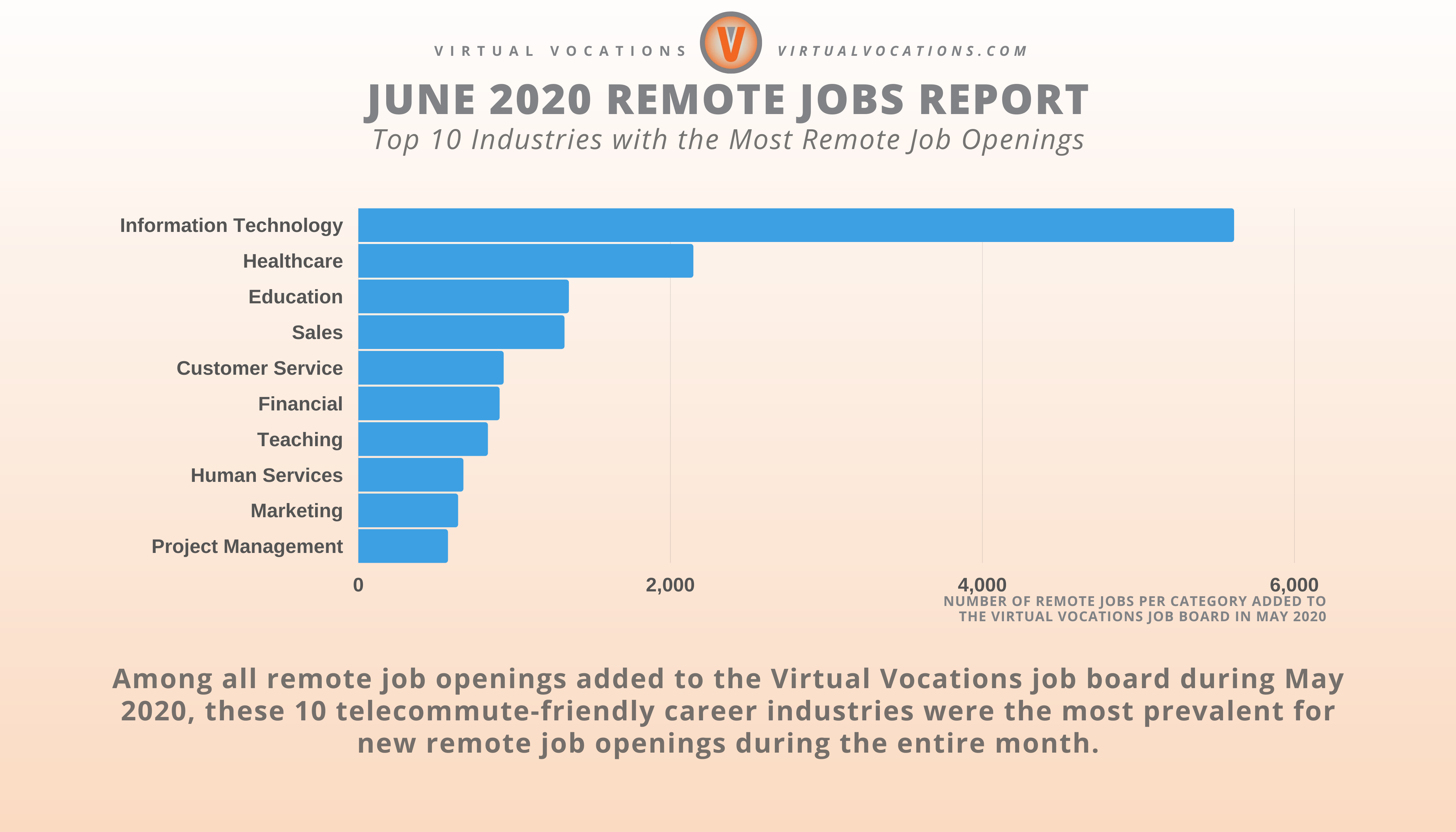 10 Industries with the Most Remote Job Openings - June 2020 Remote Jobs Report - Virtual Vocations