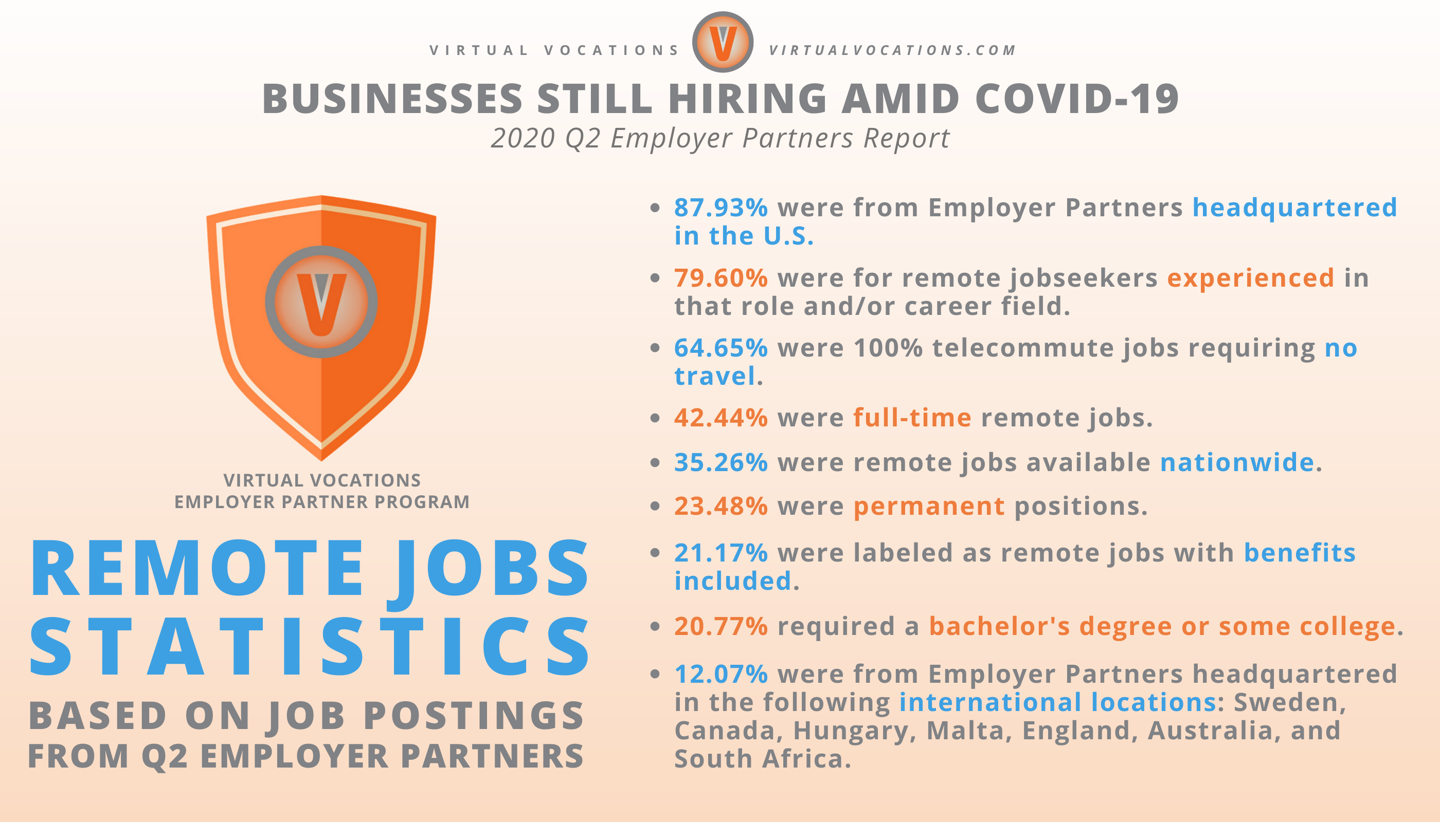 Virtual Vocations Businesses Still Hiring Amid COVID-19 - Q2 Employer Partners Report - Employer Partners Remote Jobs Statistics