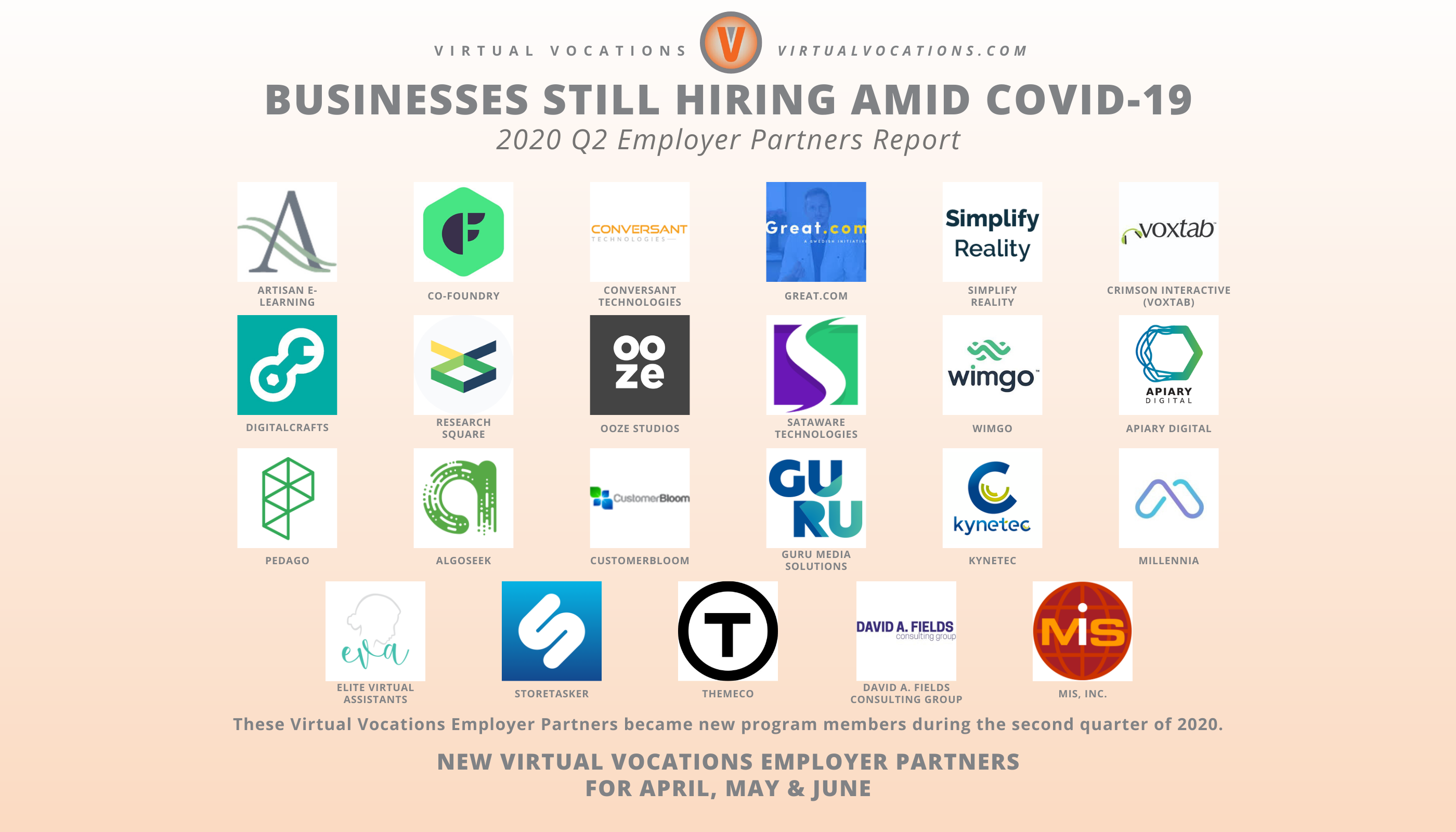 Virtual Vocations Businesses Still Hiring Amid COVID-19 - Q2 Employer Partners Report - New Employer Partners