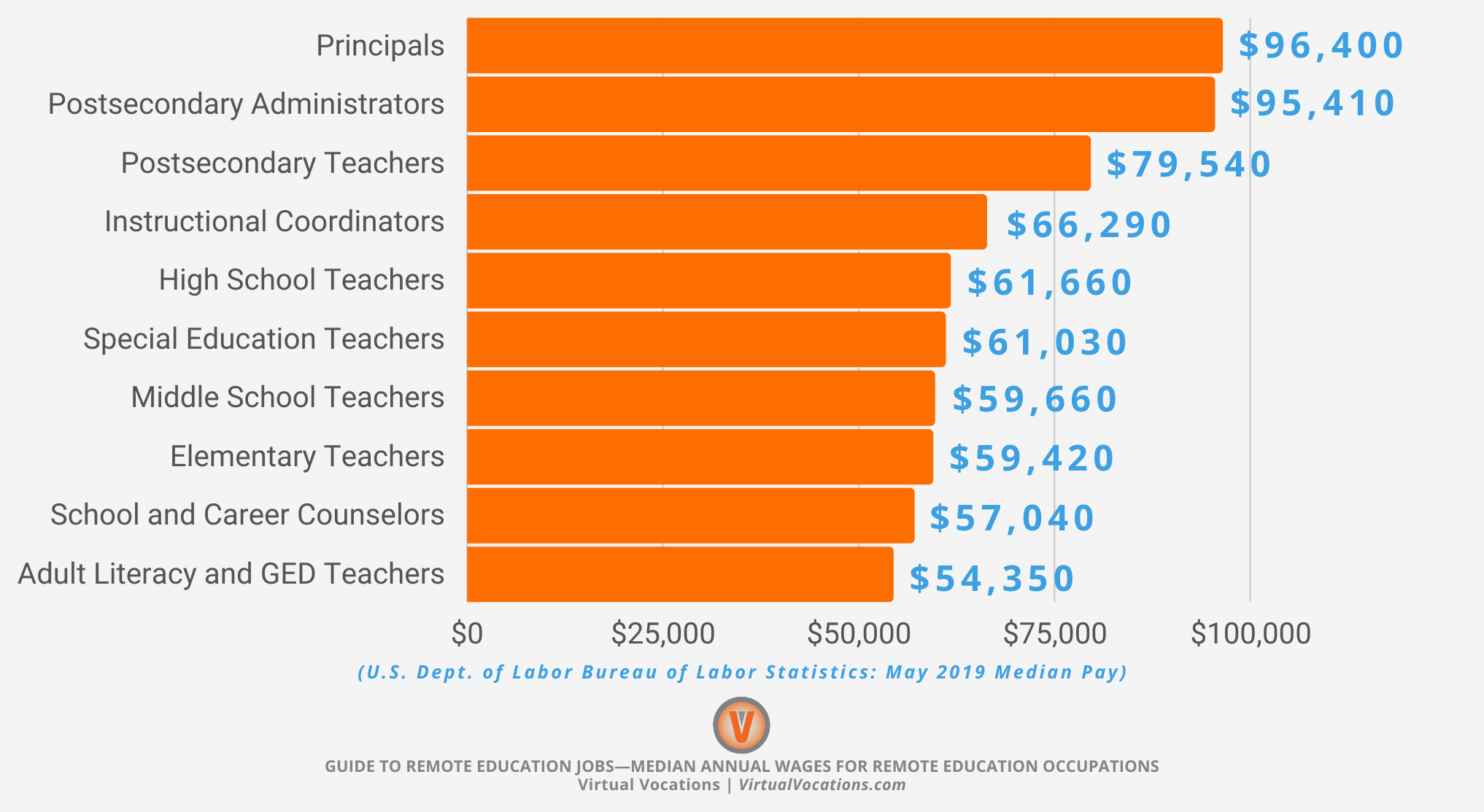 Median Annual Wages for Remote Education Occupations - Guide to Remote Education Jobs - Virtual Vocations