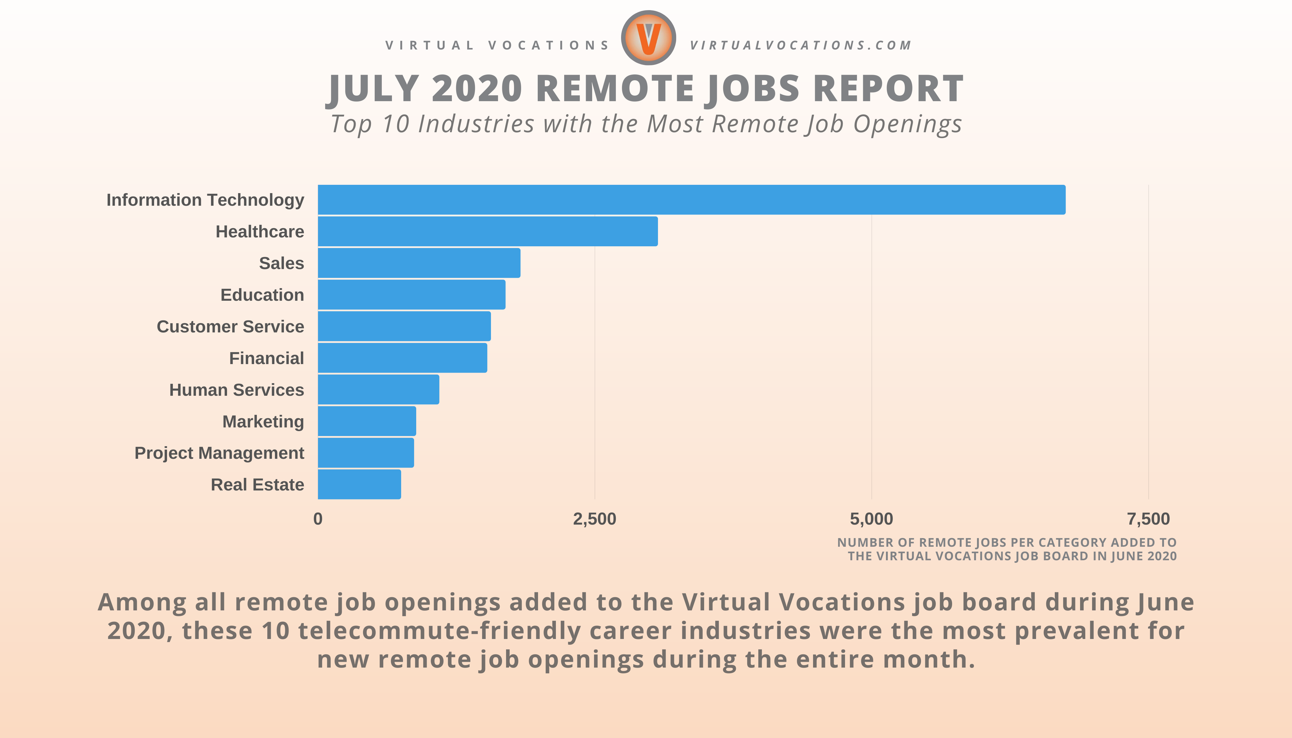 Top 10 Industries with the Most Remote Job Openings Graph - July 2020 Remote Jobs Report - Virtual Vocations