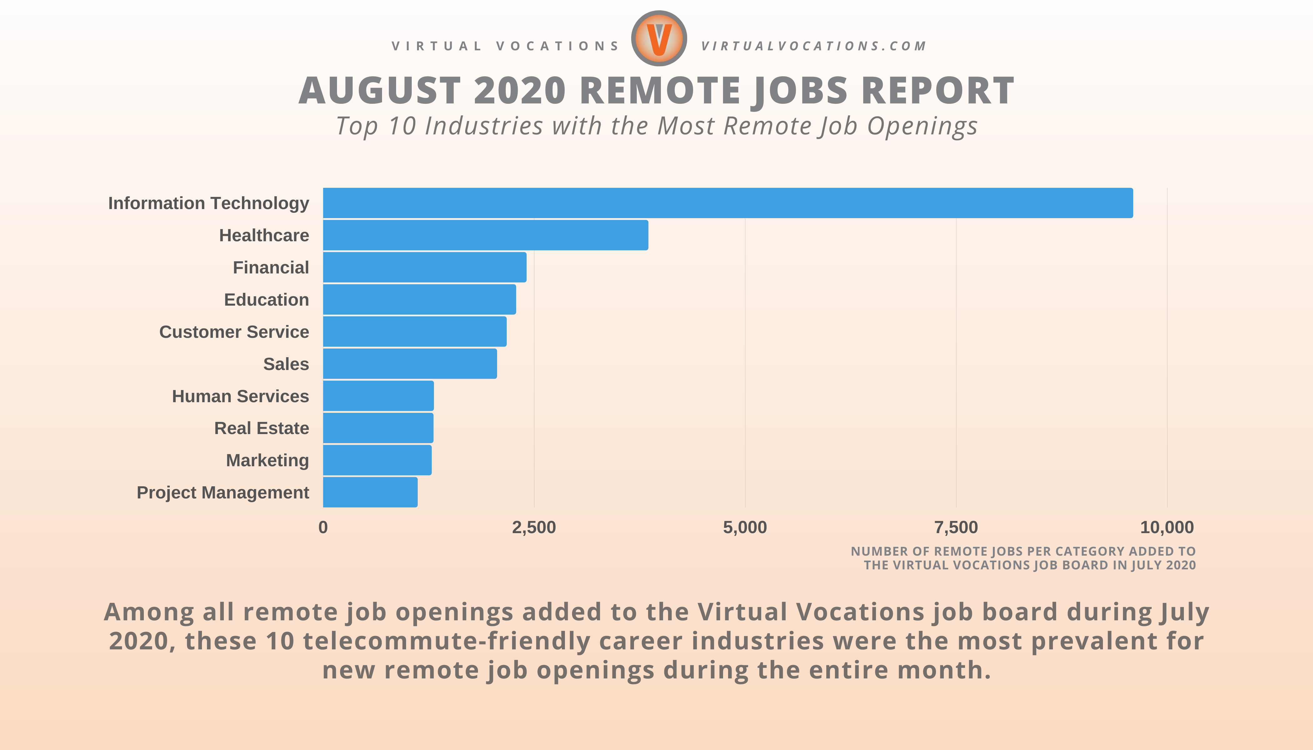 August 2020 Remote Jobs Report - Virtual Vocations - 10 Industries with the Most Remote Job Openings