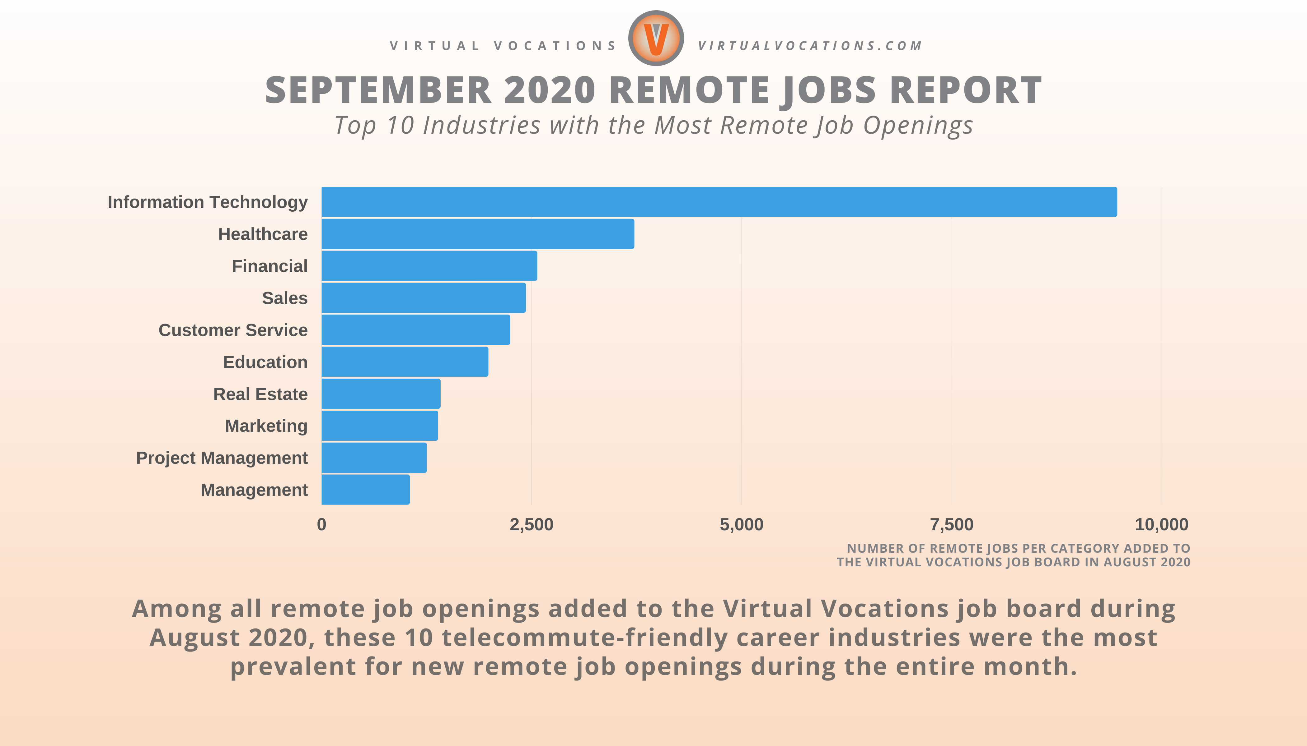 Virtual Vocations - September 2020 Remote Jobs Report - Top 10 Industries with the Most Remote Job Openings Graph