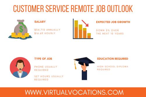 customer service remote job outlook