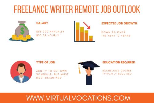 freelance writer remote job outlook
