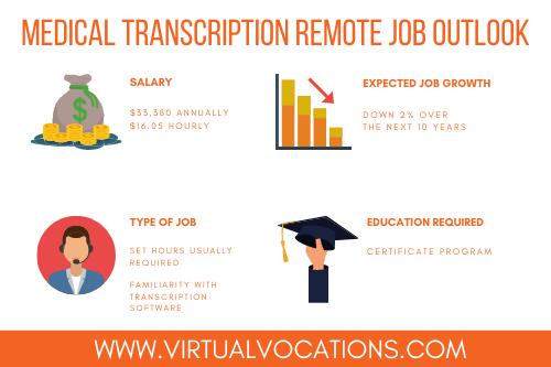 medical transcriptionist remote job outlook