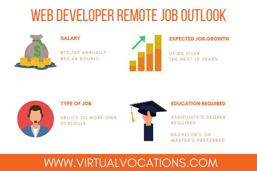 web developer remote job outlook