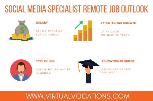 social media specialist remote job outlook
