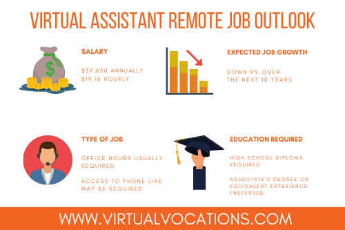 virtual assistant remote job outlook