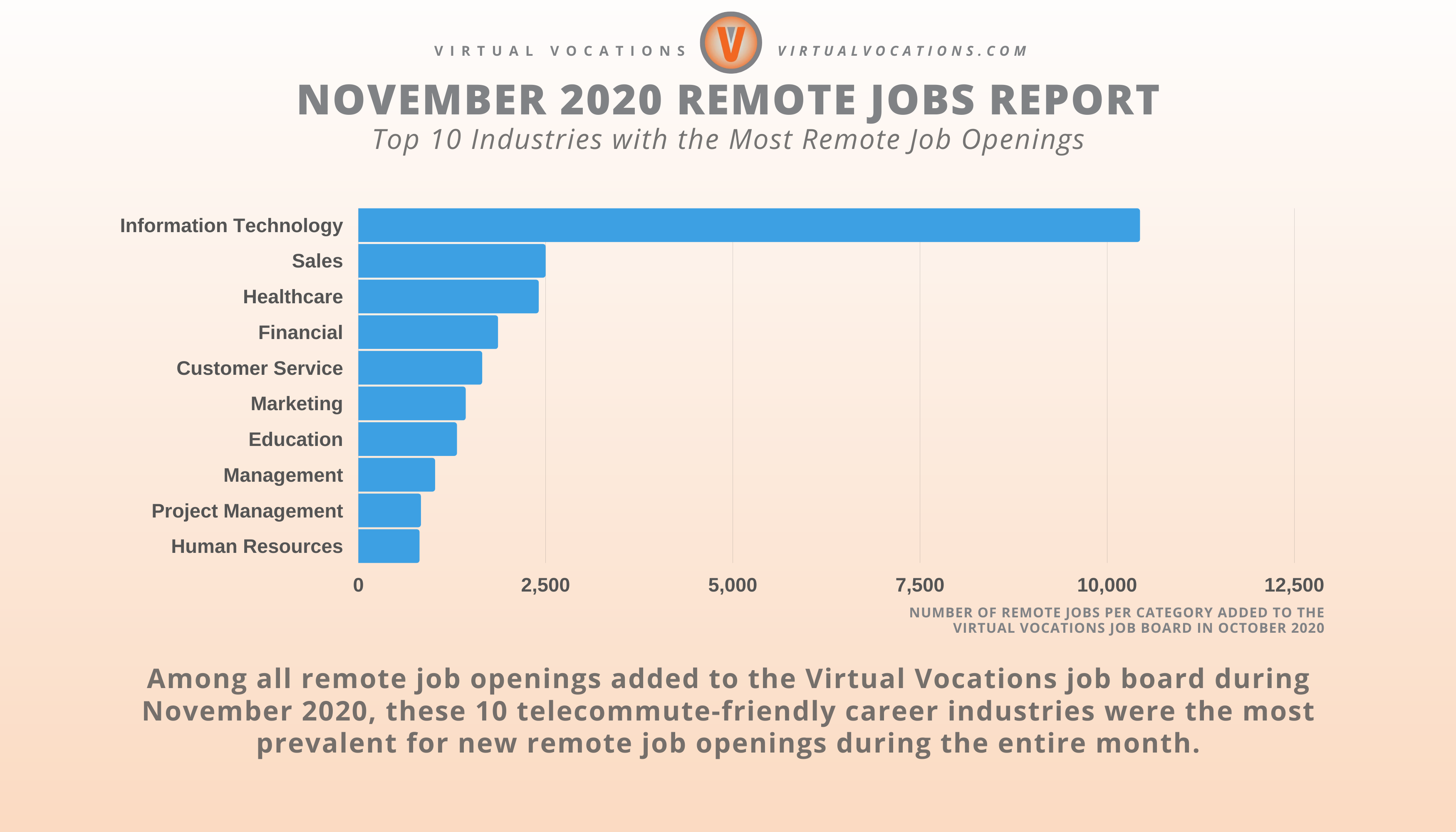 Virtual Vocations November Remote Jobs Report - Top 10 Industries with the Most Remote Job Openings