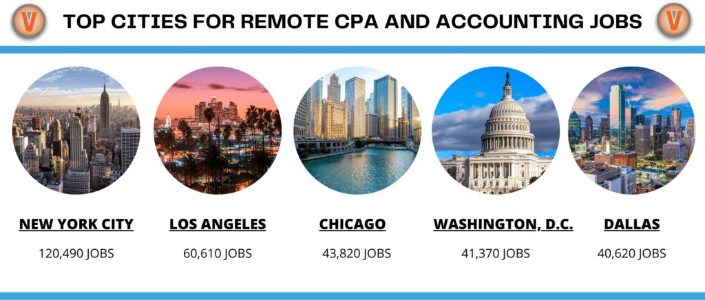 10 Companies Hiring For Remote Cpa Jobs This Tax Season