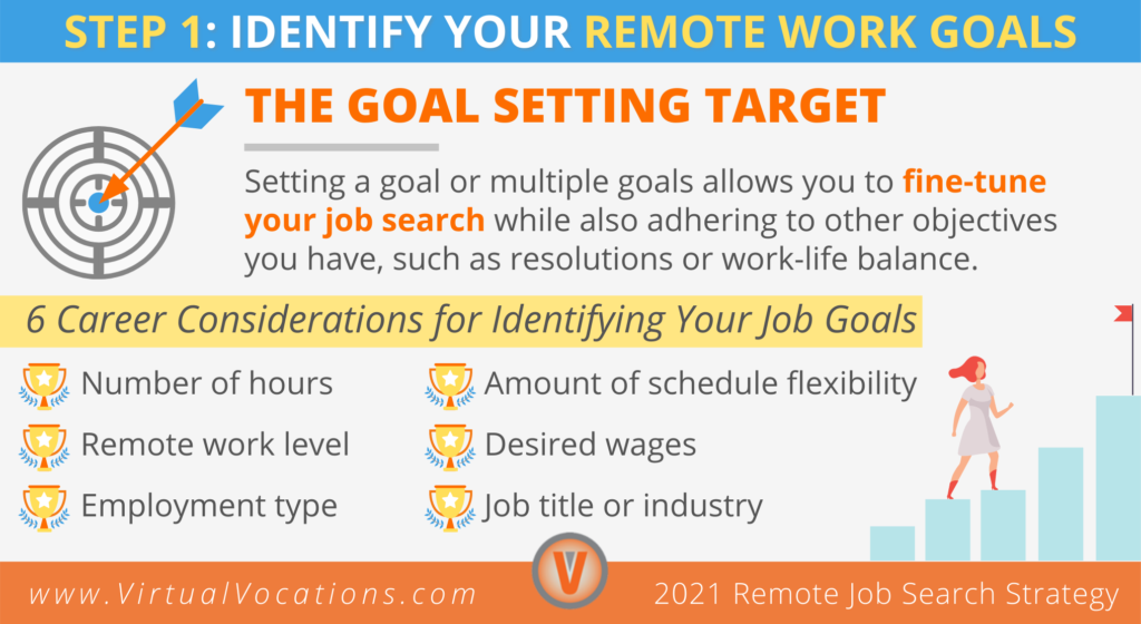 Step 1 in your remote job search strategy is to identify your remote work goals.