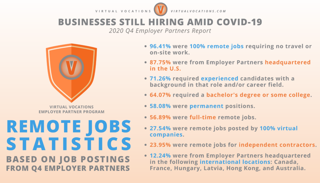 Virtual Vocations - Q4 Employer Partners Report - Employers Still Hiring Amid COVID-19 - Remote Jobs Statistics