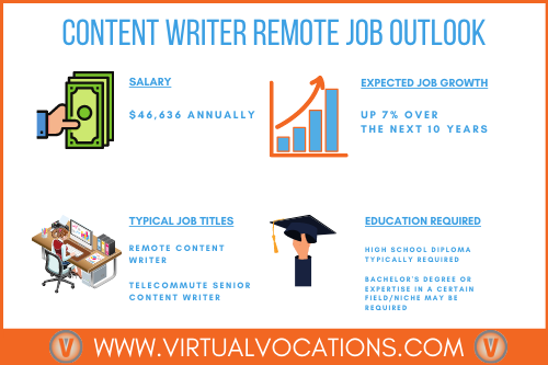Content writer remote job outlook.