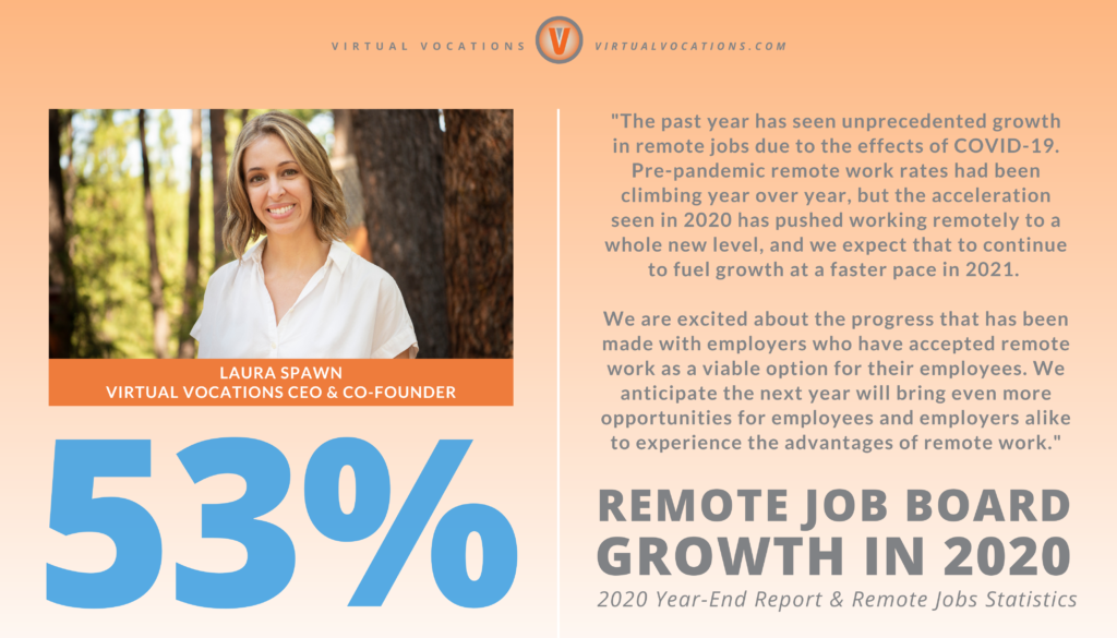 Virtual Vocations - 2020 Year-End Report and Remote Jobs Statistics - Laura Spawn Virtual Vocations CEO Quote - Remote Job Board Growth 2019-2020