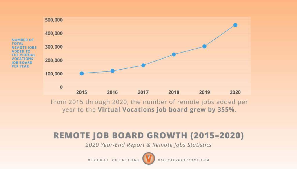Virtual Vocations - 2020 Year-End Report and Remote Jobs Statistics - Remote Job Board Growth - 2015-2020