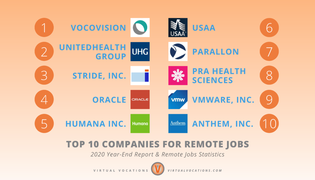 Virtual Vocations - 2020 Year-End Report and Remote Jobs Statistics - Top 10 Companies for Remote Jobs