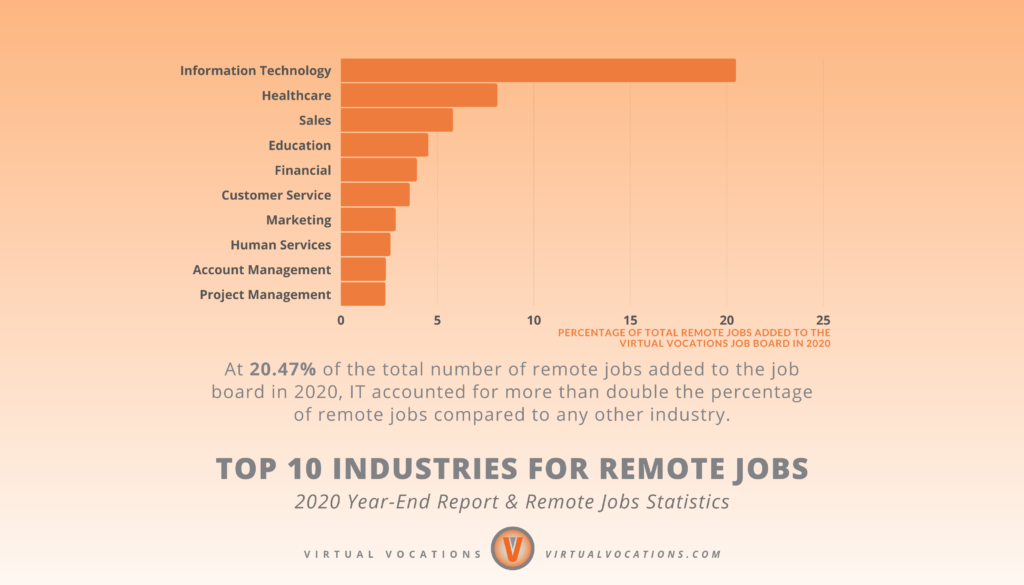 Virtual Vocations - 2020 Year-End Report and Remote Jobs Statistics - Top 10 Industries for Remote Jobs
