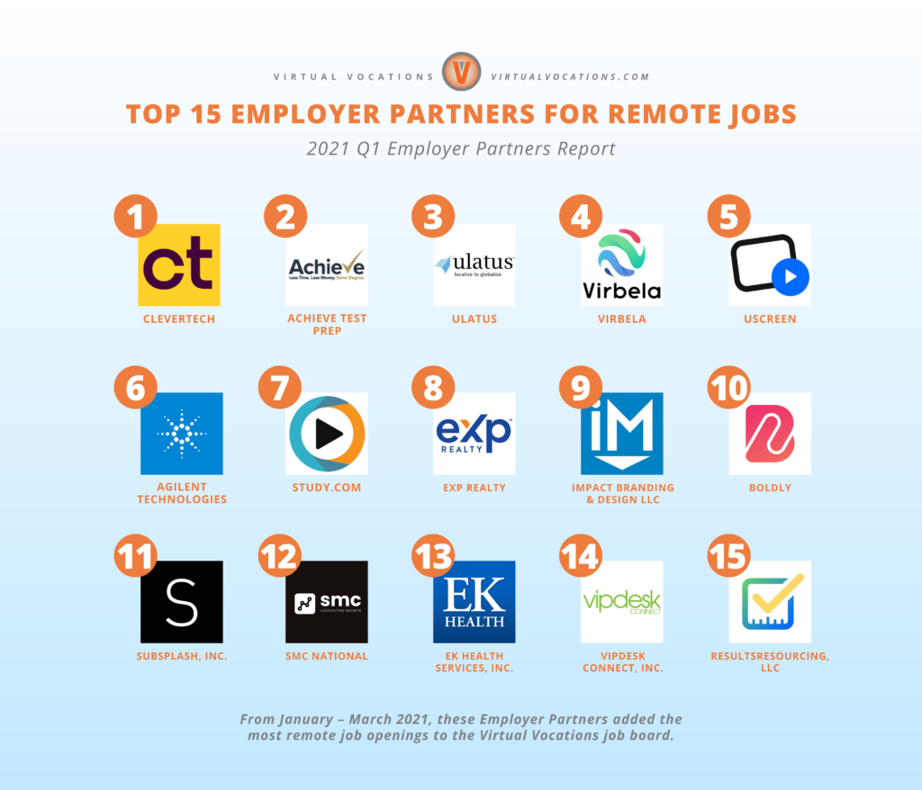 Companies Hiring Remote Workers - Q1