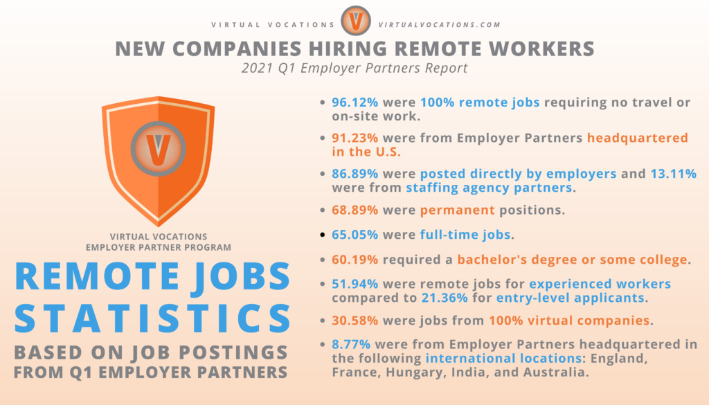 New Companies Hiring Remote Workers - 2021 Q1 Employer Partners Report - Virtual Vocations - Remote Jobs Statistics